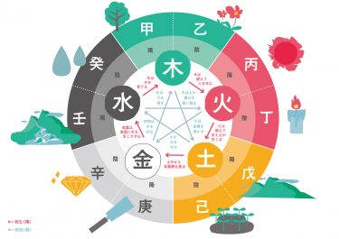 古代中国の自然哲学「三伏」の話。その考え方や食べるといいものとは?